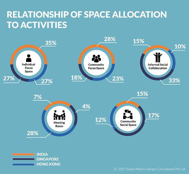 Relationship of space allocation.png